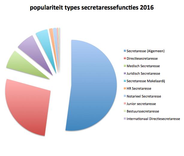 Populairste secretaresse functie