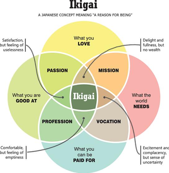 ikigai rond schema